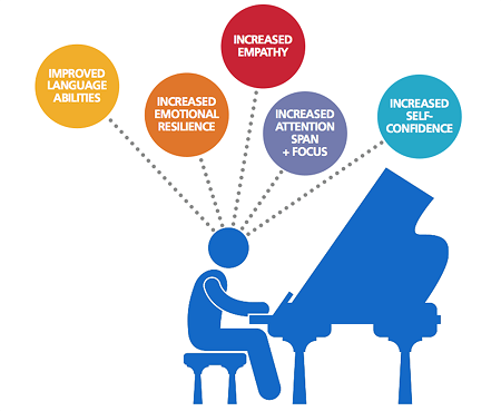 An Animated Image That Showing The Benefits of Instrumental Music.